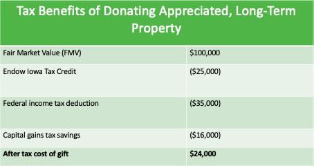 donating altp