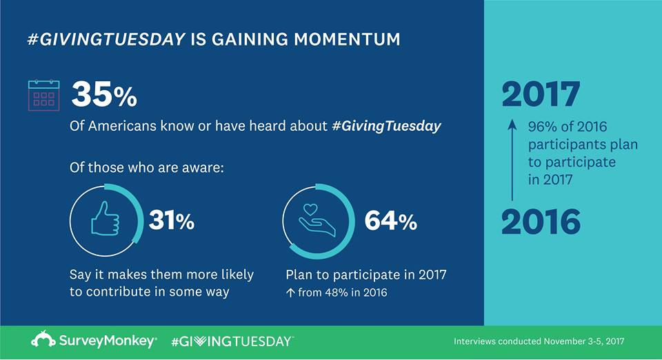 #GivingTuesday stats on momentum