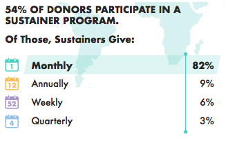 Sustainer program statistics from 2017 Global Trends in Giving Report